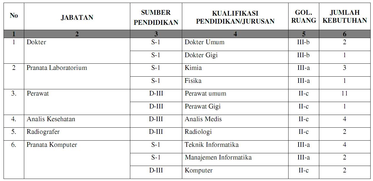 Lowongan Pekerjaan Smk Daerah Surabaya